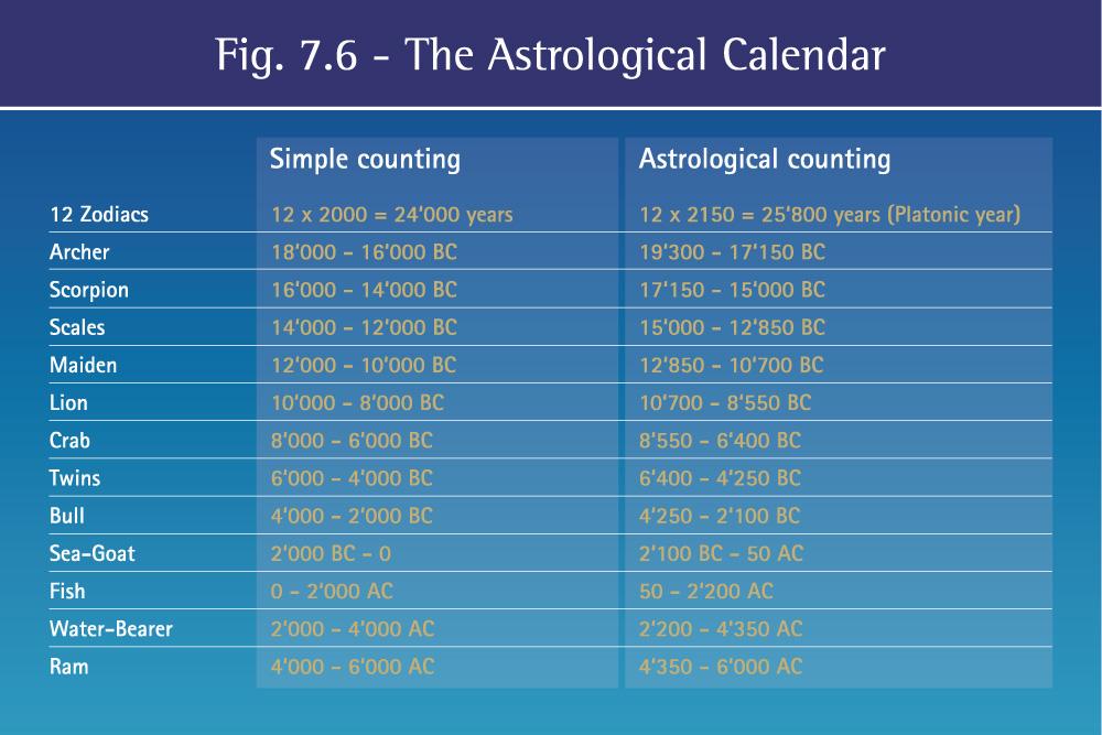 Calendar Organization Zodiac : Calendar maya veda astro giza dei legacy